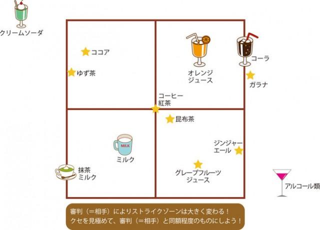 飲み物評価分布図